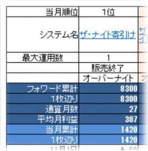 システム損益ランキング表の見方1