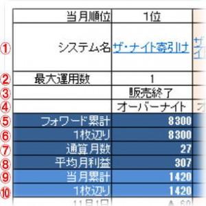 システム損益ランキング表の見方2
