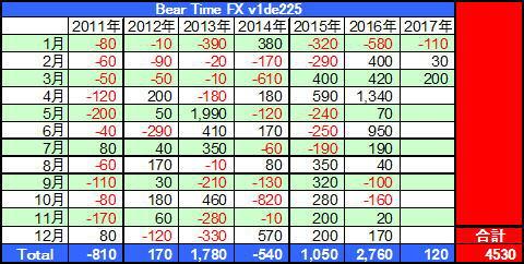 Bear Time FX v1de225