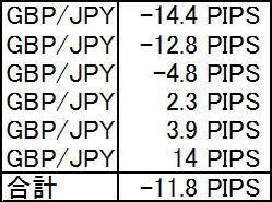 Black AI・ストラテジー FXGP/JPYの実践検証結果