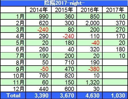 陰陽2017-night-損益表