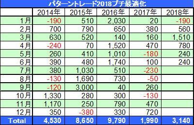 パターントレード2018プチ最適化LC200