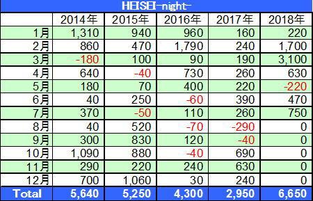 HEISEI-night-損益表