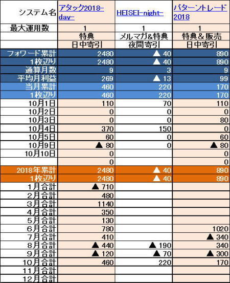 イキナリPC特典システム成績