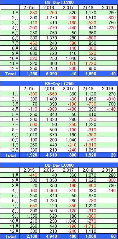 BB-Day損切設定200-300の損益表