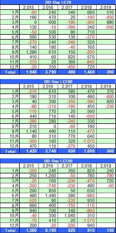 BB-Day損切設定70-150の損益表