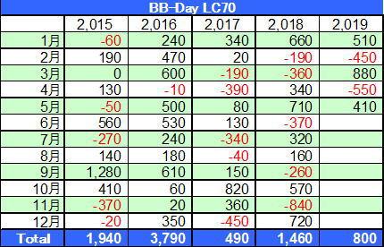 BB-Day損益表