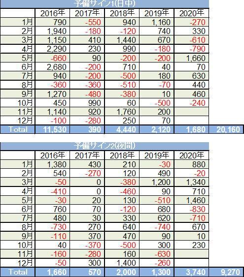 WYH2020予備サイン1、2成績