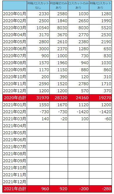 デイリー2021損益表