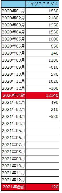 ナイツ225V4損益表