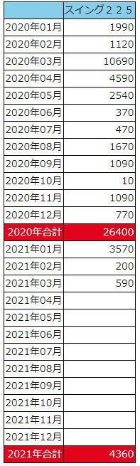 スイング225損益表
